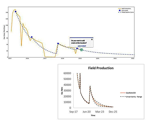 Flexible Type Curve Well Production Forecasting
