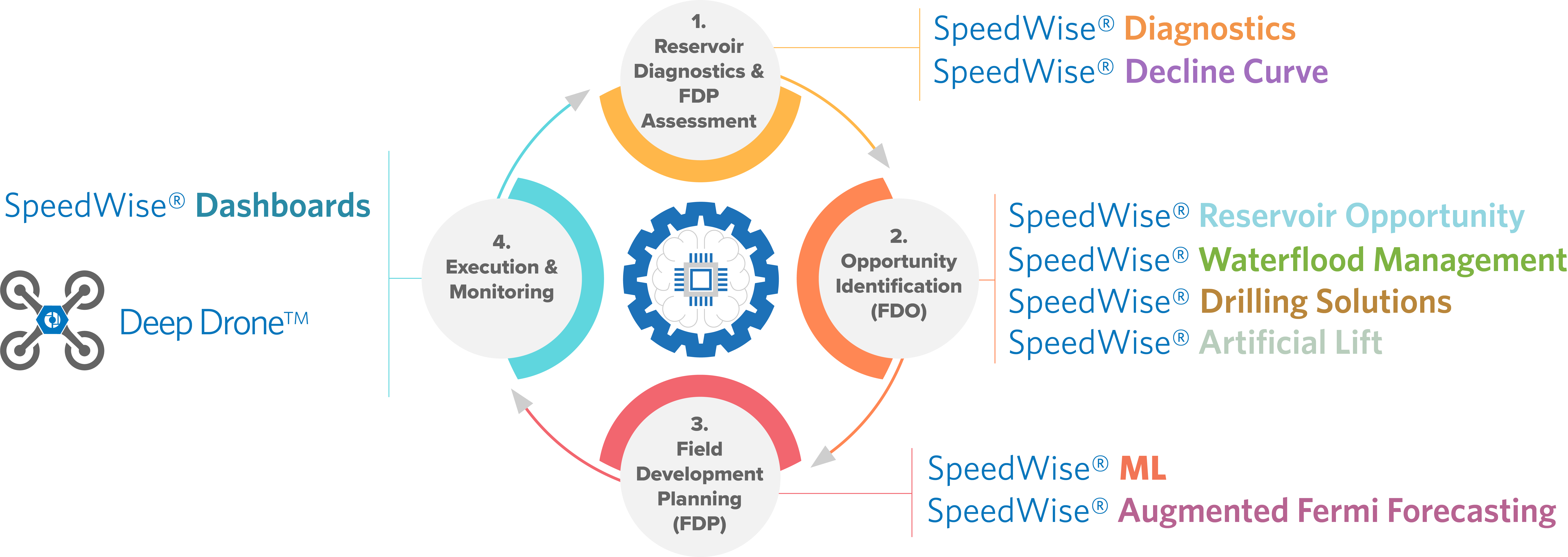 SpeedWise Galaxy - Reservoir Management Platform